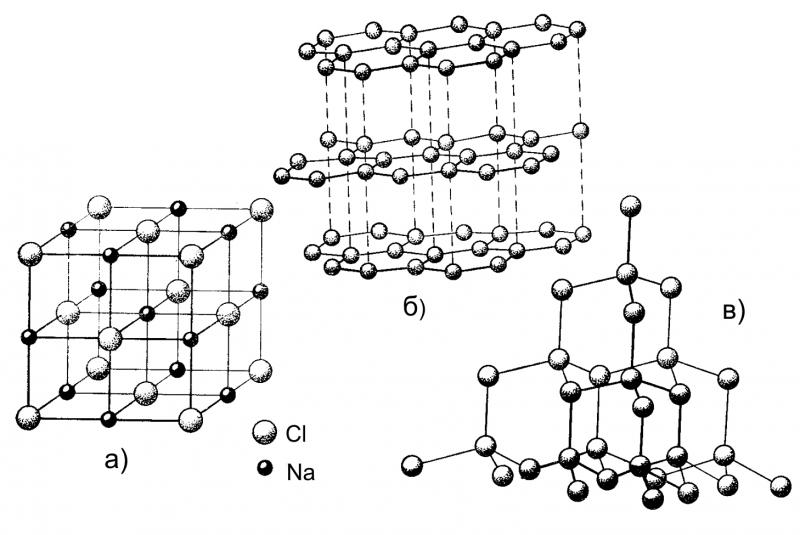 кристаллическая решетка галита, графита и алмаза